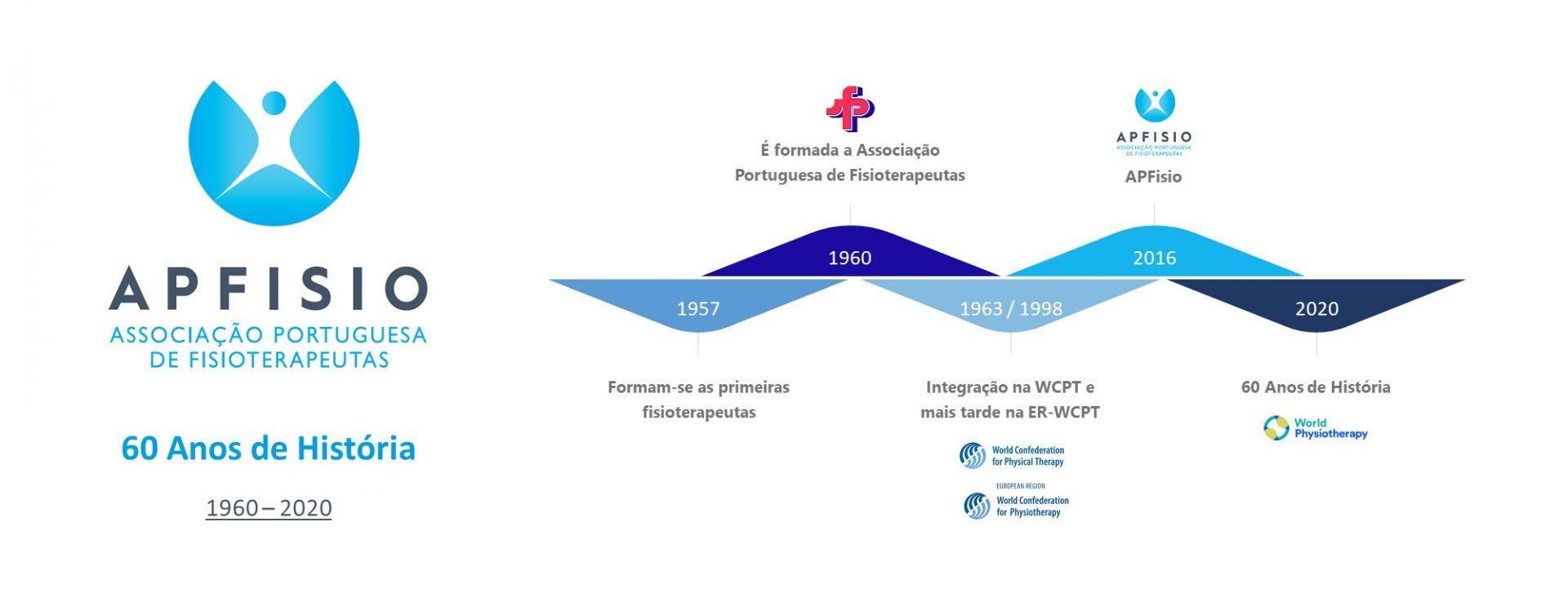 <p>60 anos de História da Associação Portuguesa de Fisioterapeutas</p>