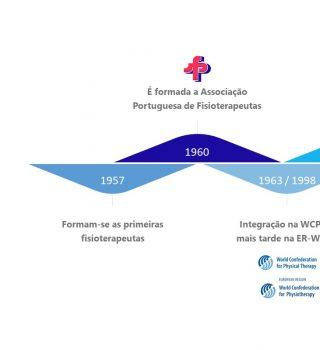 60 anos de História da Associação Portuguesa de Fisioterapeutas